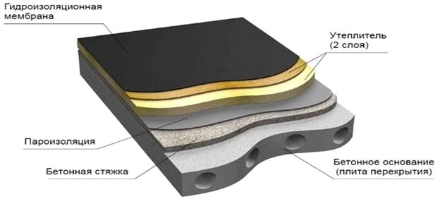 Кровельный пирог мембраны на бетоне