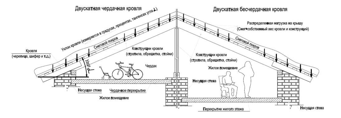 Чердачная и бесчердачная конструкция крыши